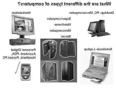 What are the 5 different types of computers?